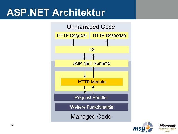 ASP. NET Architektur Unmanaged Code HTTP Request HTTP Response IIS ASP. NET Runtime HTTP