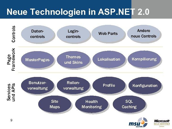 Services und APIs Page Framework Controls Neue Technologien in ASP. NET 2. 0 9