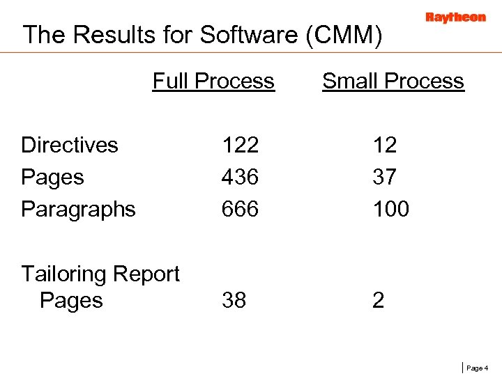 The Results for Software (CMM) Full Process Small Process Directives Pages Paragraphs 122 436