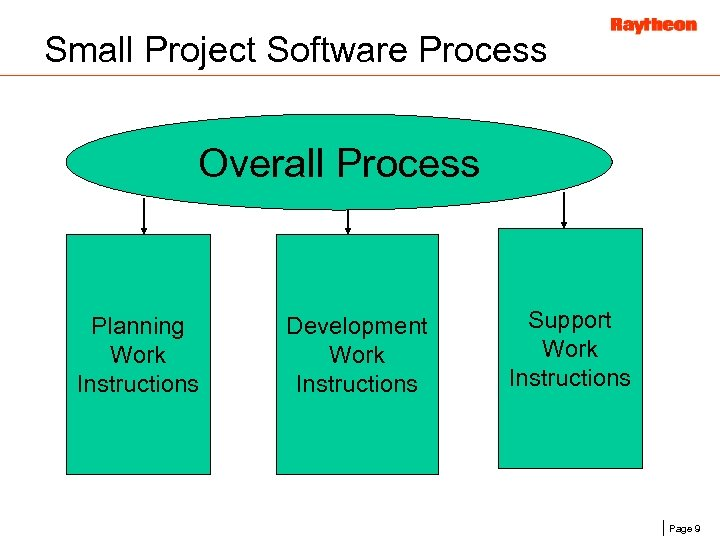 Small Project Software Process Overall Process Planning Work Instructions Development Work Instructions Support Work