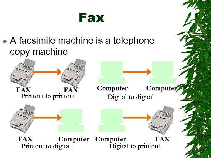 Fax A facsimile machine is a telephone copy machine FAX Printout to printout Computer