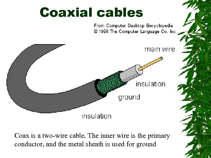 Coaxial cables Coax is a two-wire cable. The inner wire is the primary conductor,