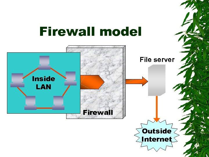 Firewall model File server Inside LAN Firewall Outside Internet