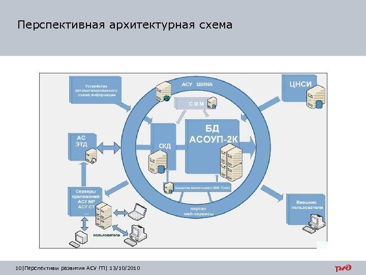 Перспективная архитектурная схема СКД 10 |Перспективы развития АСУ ГП| 13/10/2010