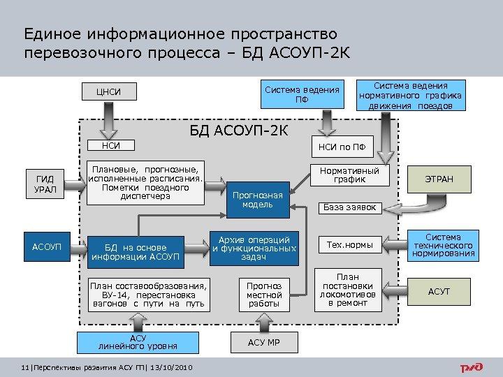 Единое информационное пространство перевозочного процесса – БД АСОУП-2 К Система ведения ПФ ЦНСИ Система