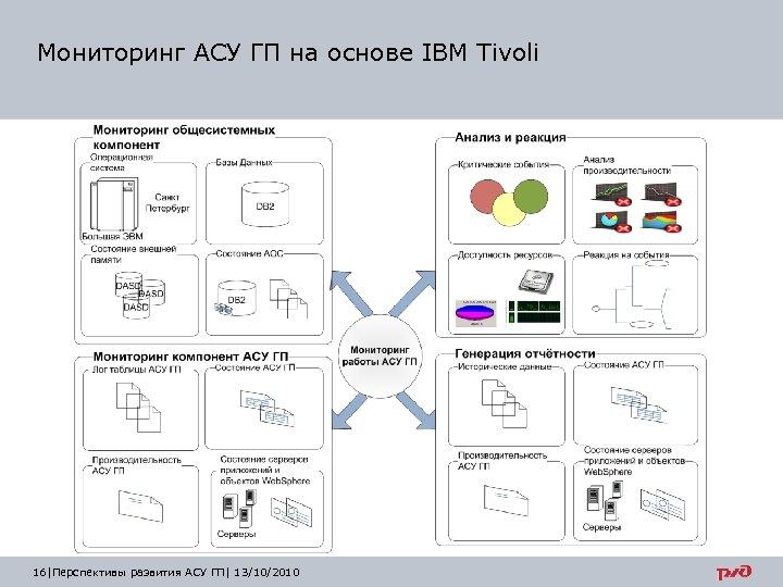Мониторинг АСУ ГП на основе IBM Tivoli 16 |Перспективы развития АСУ ГП| 13/10/2010