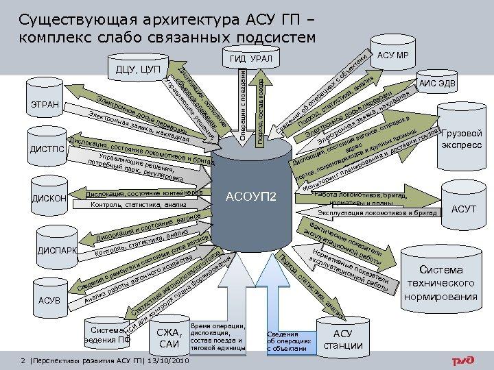 Существующая архитектура АСУ ГП – комплекс слабо связанных подсистем ДИСТПС ДИСКОН Эле к Элек