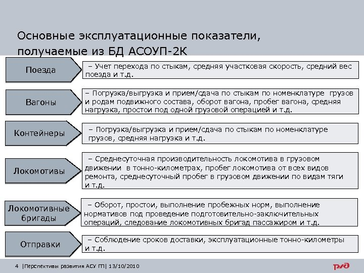 Основные эксплуатационные показатели, получаемые из БД АСОУП-2 К Поезда – Учет перехода по стыкам,