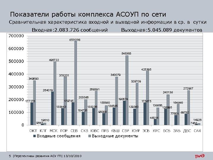 Показатели работы комплекса АСОУП по сети Сравнительная характеристика входной и выходной информации в ср.