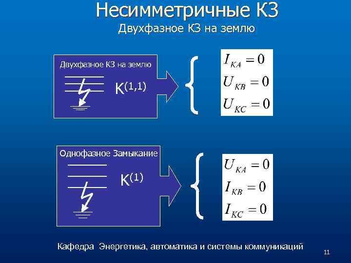 Несимметричные КЗ Двухфазное КЗ на землю K(1, 1) Однофазное Замыкание K(1) Кафедра Энергетика, автоматика