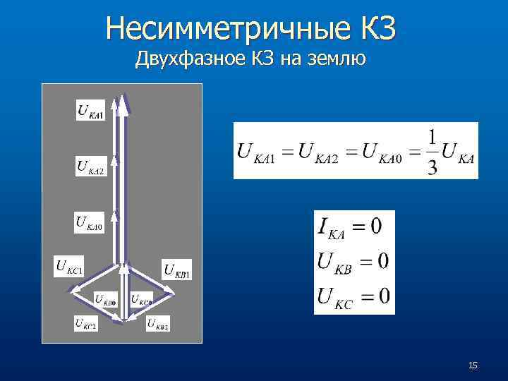 Несимметричные КЗ Двухфазное КЗ на землю 15