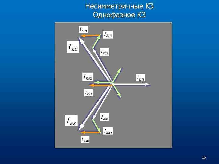 Несимметричные КЗ Однофазное КЗ 16