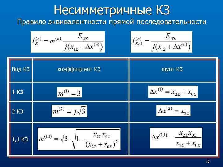 Несимметричные КЗ Правило эквивалентности прямой последовательности Вид КЗ коэффициент КЗ шунт КЗ 1 КЗ
