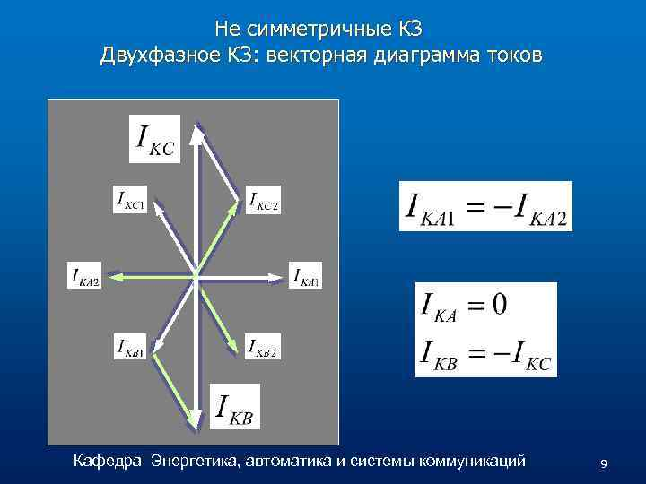 Не симметричные КЗ Двухфазное КЗ: векторная диаграмма токов Кафедра Энергетика, автоматика и системы коммуникаций