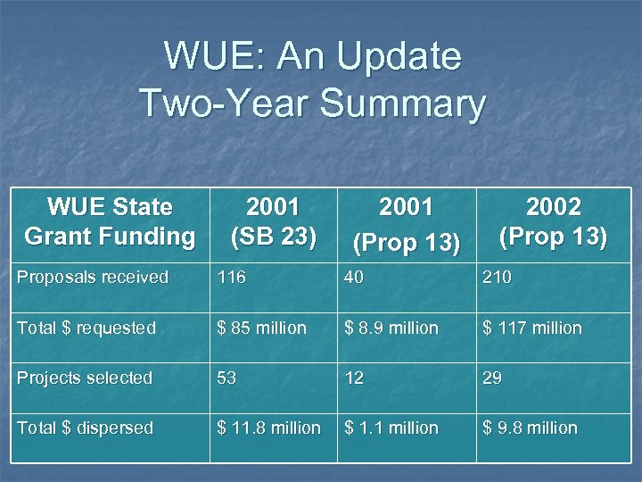 WUE: An Update Two-Year Summary WUE State Grant Funding 2001 (SB 23) 2001 (Prop