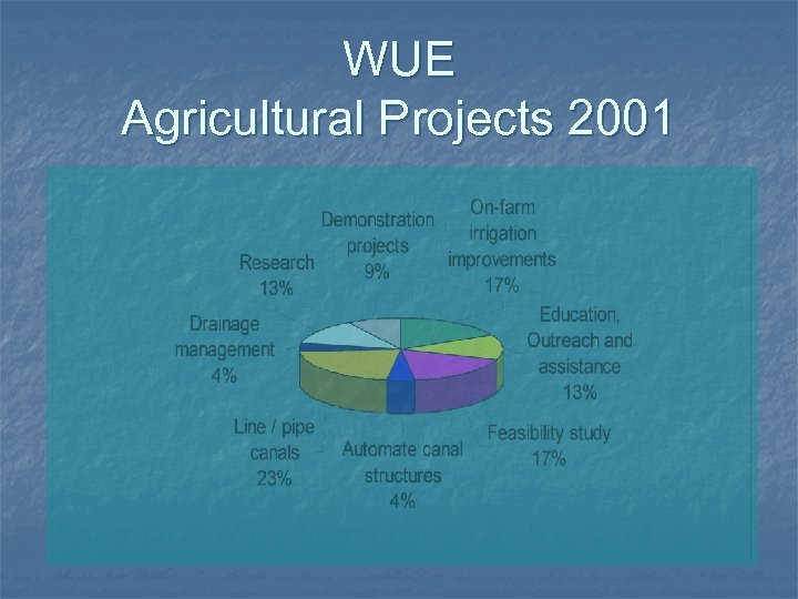 WUE Agricultural Projects 2001