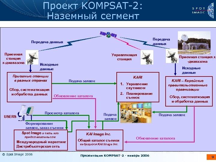 Проект KOMPSAT-2: Наземный сегмент Передача данных Приемная станция х-диапазона Передача данных Imaging Tasking Uplink