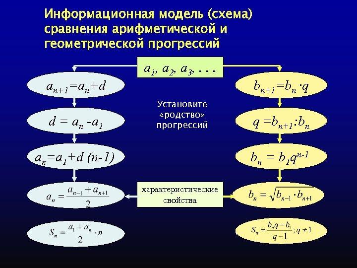 Информационная модель (схема) сравнения арифметической и геометрической прогрессий a 1, a 2, a 3,