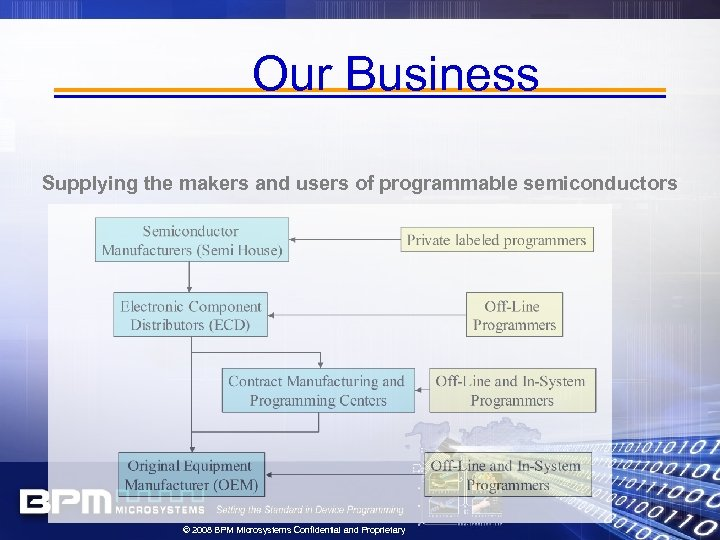 Our Business Supplying the makers and users of programmable semiconductors © 2008 BPM Microsystems