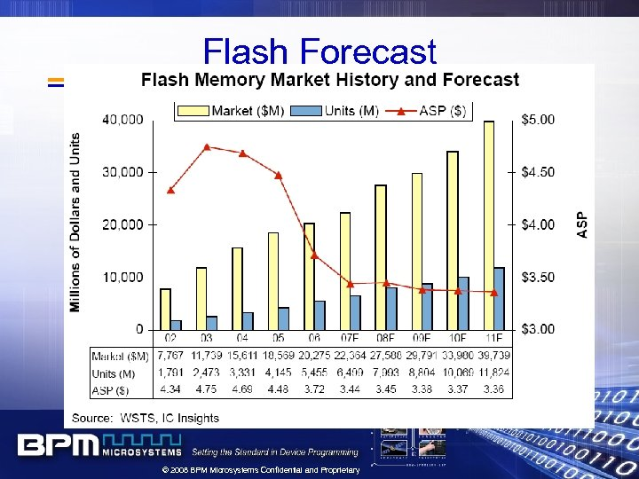 Flash Forecast © 2008 BPM Microsystems Confidential and Proprietary