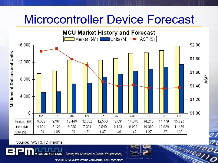 Microcontroller Device Forecast © 2008 BPM Microsystems Confidential and Proprietary