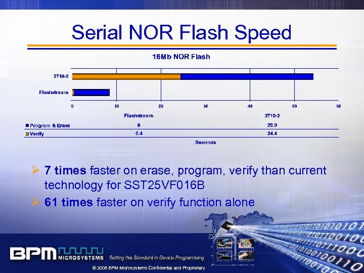 Serial NOR Flash Speed Ø 7 times faster on erase, program, verify than current