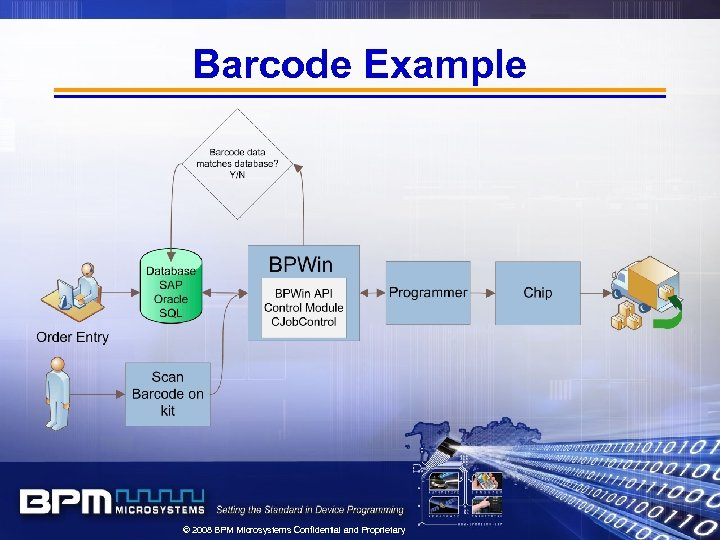 Barcode Example © 2008 BPM Microsystems Confidential and Proprietary