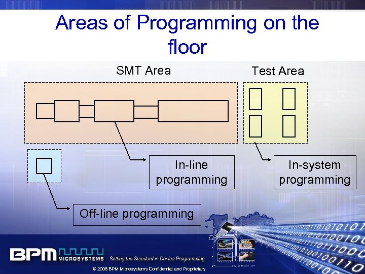 Areas of Programming on the floor SMT Area In-line programming Off-line programming © 2008