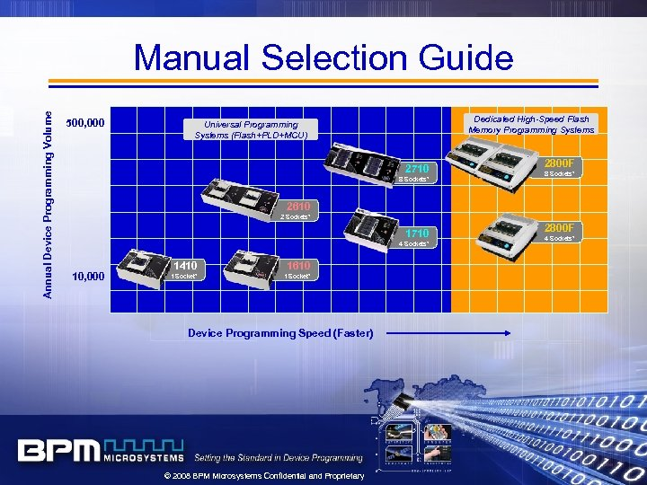 Annual Device Programming Volume Manual Selection Guide 500, 000 Dedicated High-Speed Flash Memory Programming