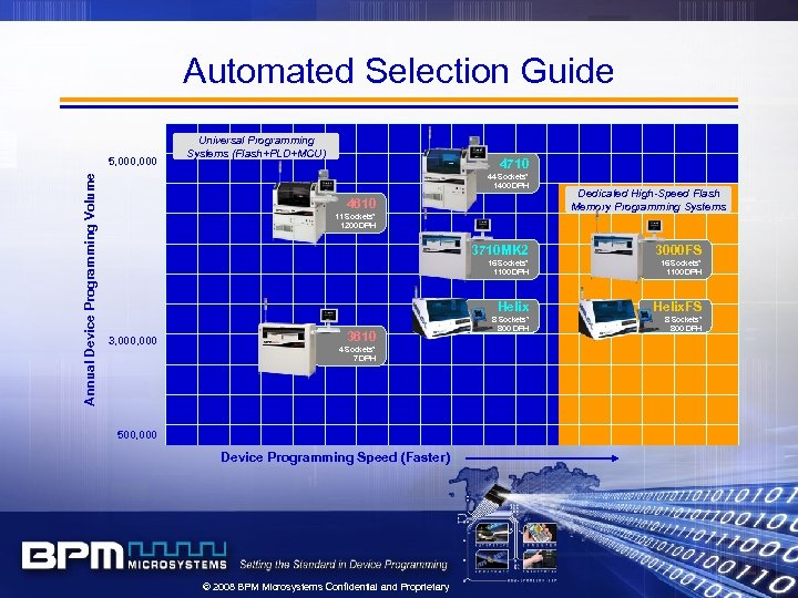 Automated Selection Guide Annual Device Programming Volume 5, 000 Universal Programming Systems (Flash+PLD+MCU) 4710