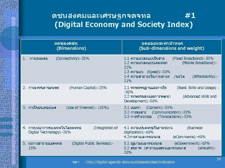 ดชนสงคมและเศรษฐกจดจทล #1 (Digital Economy and Society Index) มตของดชน (Dimensions) 1. การเชอมตอ มตยอยและคานำหนก (Sub-dimensions and
