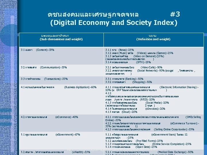 ดชนสงคมและเศรษฐกจดจทล #3 (Digital Economy and Society Index) มตยอยและคานำหนก (Sub-dimensions and weight) 3. 1 เนอหา