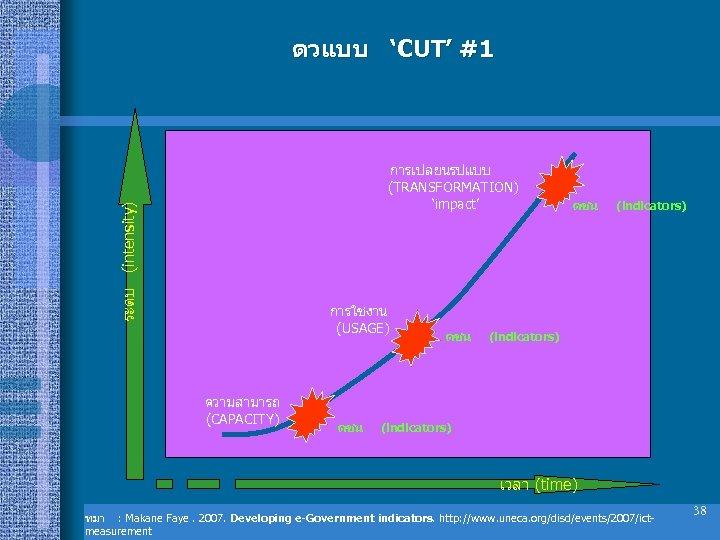 ตวแบบ 'CUT' #1 ระดบ (intensity) การเปลยนรปแบบ (TRANSFORMATION) 'impact' การใชงาน (USAGE) ความสามารถ (CAPACITY) ดชน ดชน