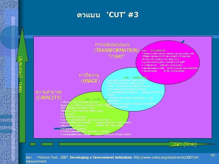 ระดบ (intensity) ตวแบบ 'CUT' #3 การเปลยนรปแบบ (TRANSFORMATION) 'impact' การใชงาน (USAGE) ดชน (Indicators) การวดผลกระทบของการพฒนาสงคมสารสนเทศ (Measurements