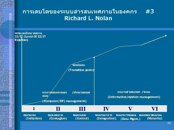 การเตบโตของระบบสารสนเทศภายในองคกร Richard L. Nolan #3 ระดบงบประมาณดาน IS/IT (Level Of IS/IT Expense) จดเปลยน (Transition point)