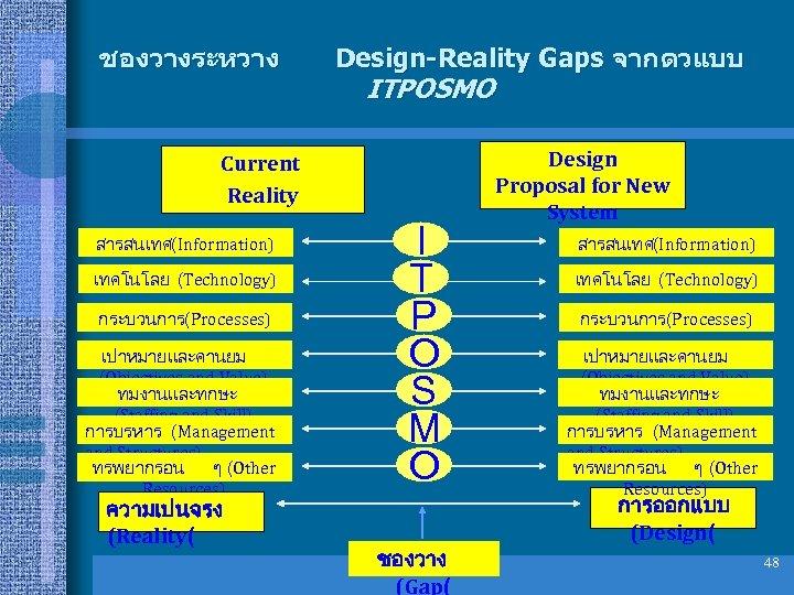 ชองวางระหวาง Design-Reality Gaps จากตวแบบ ITPOSMO Current Reality สารสนเทศ(Information) เทคโนโลย (Technology) กระบวนการ(Processes) เปาหมายและคานยม (Objectives and
