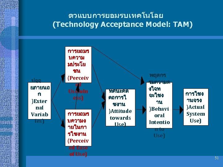 ตวแบบการยอมรบเทคโนโลย (Technology Acceptance Model: TAM) ปจจ ยภายนอ ก )Exter nal Variab les) การยอมร บความ