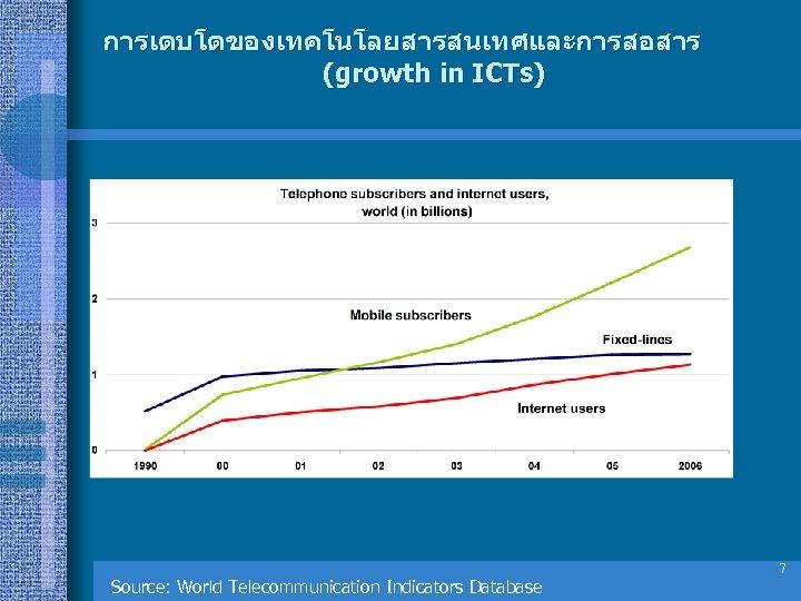 การเตบโตของเทคโนโลยสารสนเทศและการสอสาร (growth in ICTs) Source: World Telecommunication Indicators Database 7