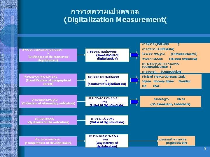 การวดความเปนดจทล (Digitalization Measurement( การตลาด (Markets กำหนดปจจยของความเปนดจท ล )Definition of the factors of digitalization( มตของความเปนดจทล