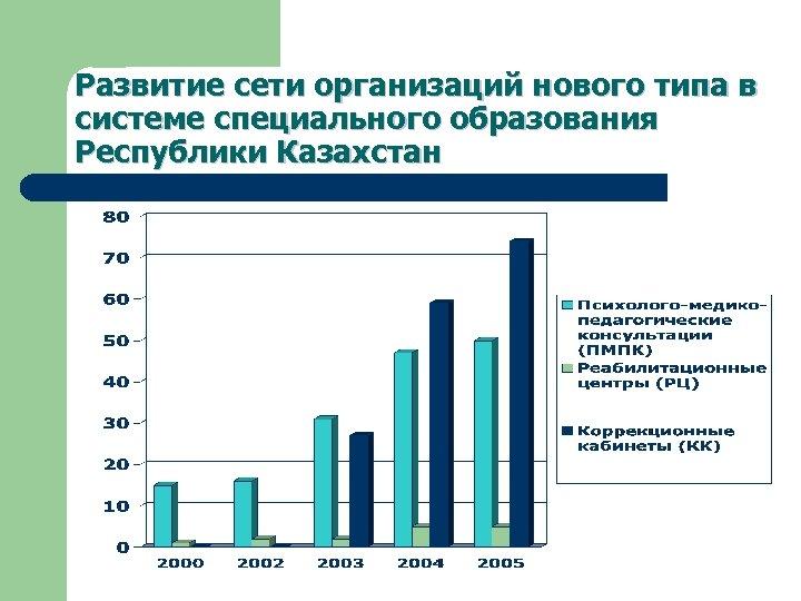 Развитие сети организаций нового типа в системе специального образования Республики Казахстан