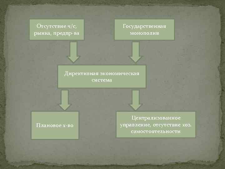 Отсутствие ч/с, рынка, предпр-ва Государственная монополия Директивная экономическая система Плановое х-во Централизованное управление, отсутствие