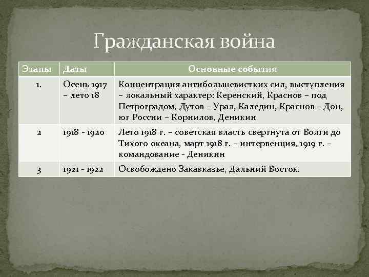 Гражданская война Этапы Даты Основные события 1. Осень 1917 – лето 18 Концентрация антибольшевистких