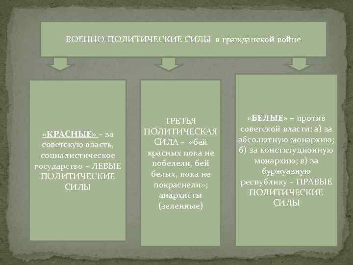 ВОЕННО-ПОЛИТИЧЕСКИЕ СИЛЫ в гражданской войне «КРАСНЫЕ» – за советскую власть, социалистическое государство – ЛЕВЫЕ
