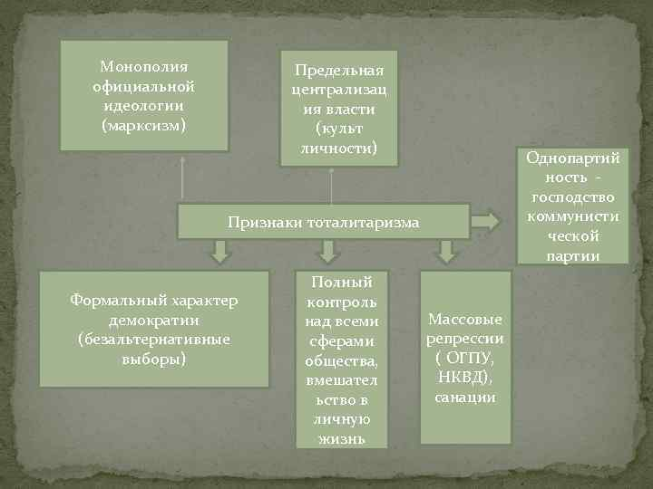 Монополия официальной идеологии (марксизм) Предельная централизац ия власти (культ личности) Однопартий ность господство коммунисти