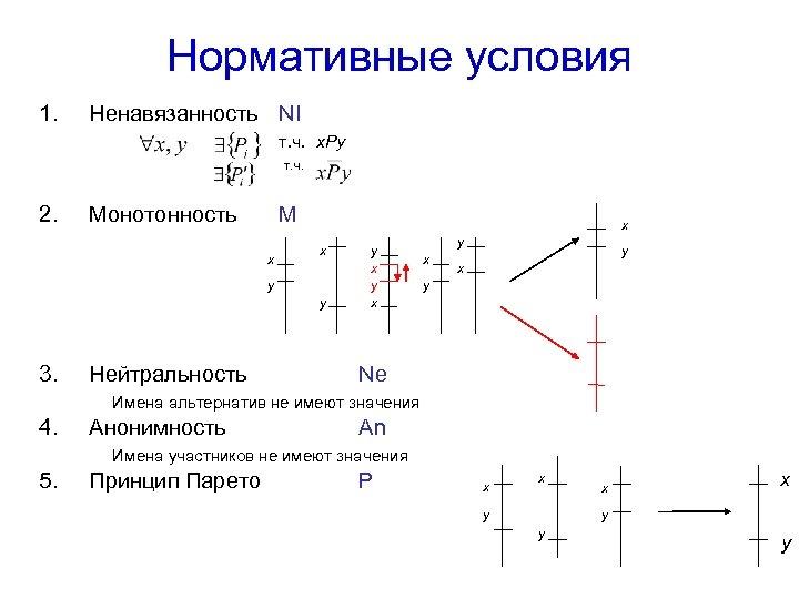 Нормативные условия 1. Ненавязанность NI т. ч. x. Py т. ч. 2. Монотонность M