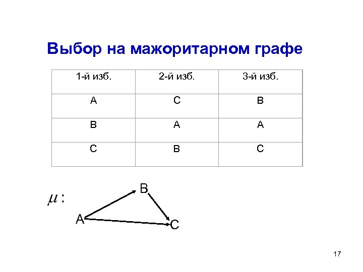 Выбор на мажоритарном графе 1 -й изб. 2 -й изб. 3 -й изб. А
