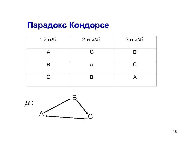 Парадокс Кондорсе 1 -й изб. 2 -й изб. 3 -й изб. А С В