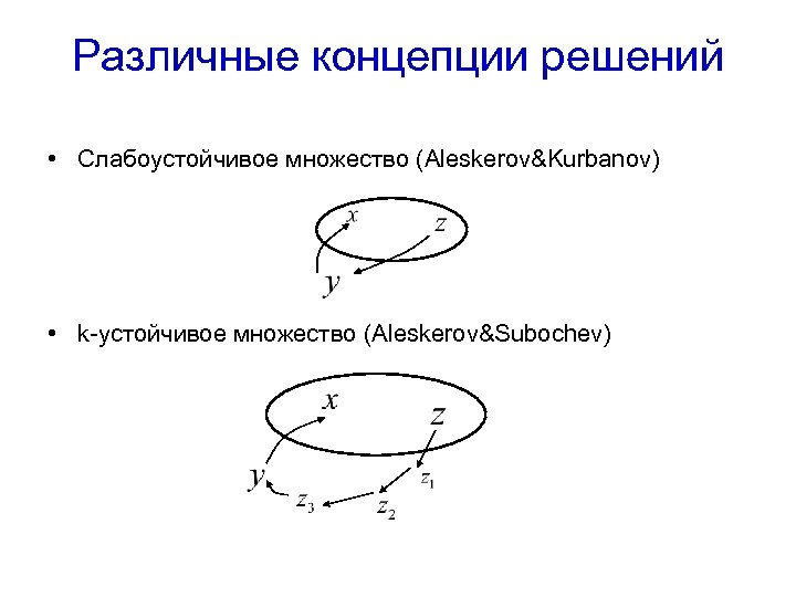 Различные концепции решений • Слабоустойчивое множество (Aleskerov&Kurbanov) • k-устойчивое множество (Aleskerov&Subochev)