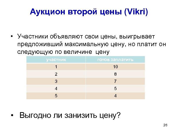 Аукцион второй цены (Vikri) • Участники объявляют свои цены, выигрывает предложивший максимальную цену, но