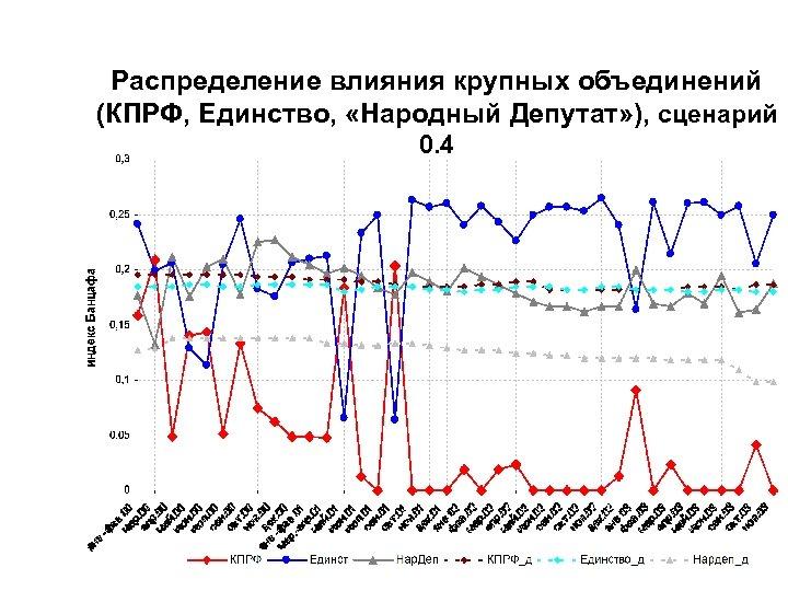 Распределение влияния крупных объединений (КПРФ, Единство, «Народный Депутат» ), сценарий 0. 4